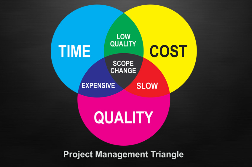 Triple A Company >> Project Management Triangle | MLM Software
