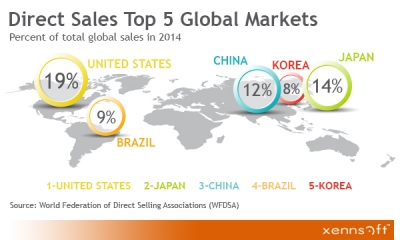 MLM Top 5 Global Markets