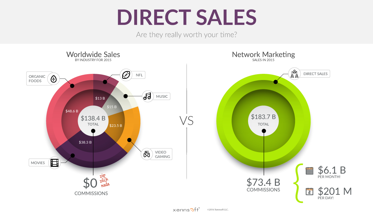 MLM Direct Sales vs Worldwide Sales Industry - Tall version