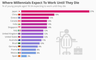 Millennials Work Until You Die