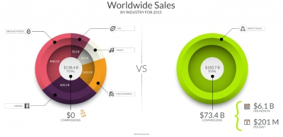 Worldwide Sales by Industry