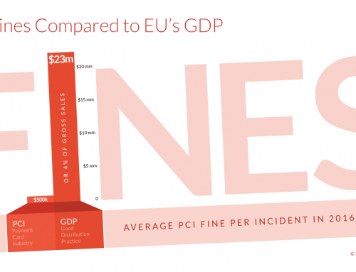 Get GDP (GDPR) or Get Fined 20 Million Euros!