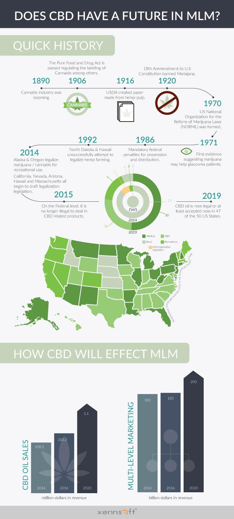 Xennsoft CBD Infographis